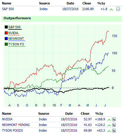 Aktien outperformer oder underperformer vom deren Marketindex.
